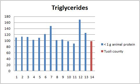 rangers triglycerides range