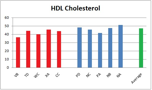 Can Your 'Good' Cholesterol Be Too High? - The New York Times