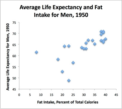 This image has an empty alt attribute; its file name is fat_life_expectancy_men_1950.jpg