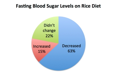 fasting_blood_sugar_rice_diet