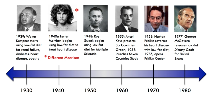 low_fat_diet_research_timeline