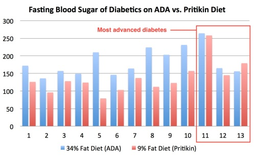 ADA_vs_Pritikin_fasting_blood_sugar_bar_graph