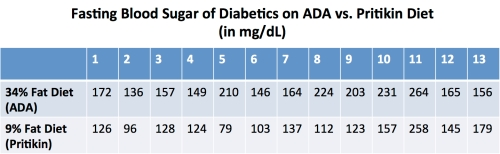 ADA_vs_Pritikin_fasting_blood_sugar_table