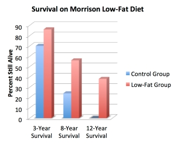 morrison_diet_3_8_12_survival
