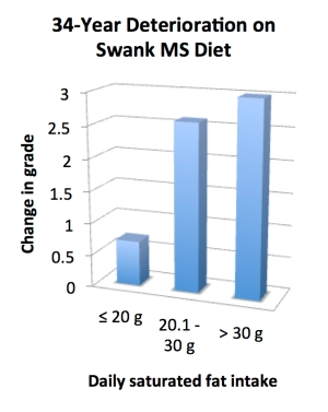 swank_diet_34_year_deterioration
