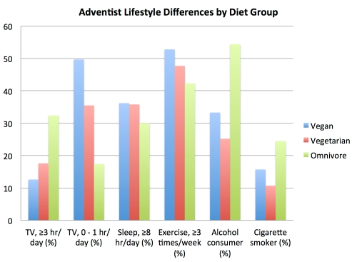 adventist_lifestyle_differences_by_diet_group