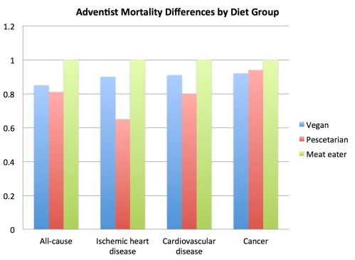 adventist_mortality_differences_by_diet_group