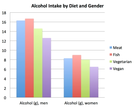 alcohol_intake_by_diet_and_gender