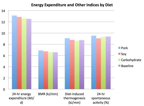 energy_expenditure_and_other_indices_by_diet