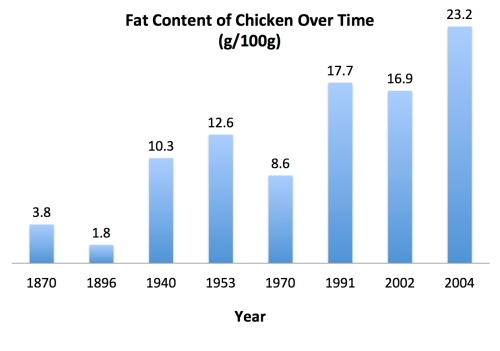 fat_content_of_chicken