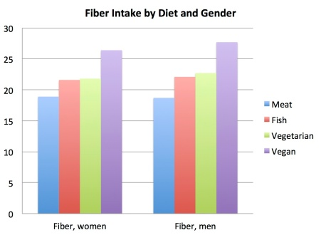 fiber_intake_by_diet_and_gender
