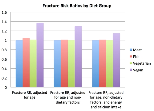 fracture_rr_by_diet_group