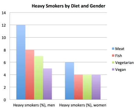 heavy_smokers_by_diet_and_gender