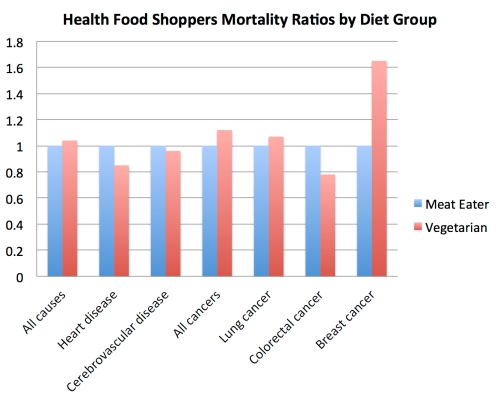 hfs_mortality_ratio_by_diet_group