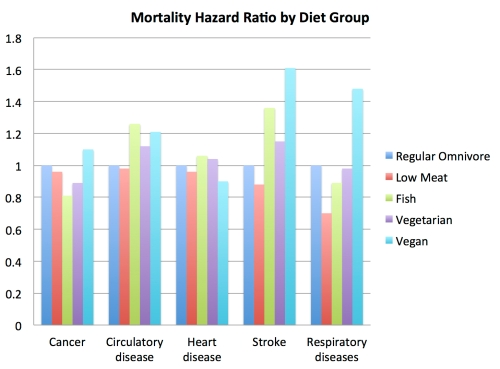mortality_hazard_ratio_by_diet_group