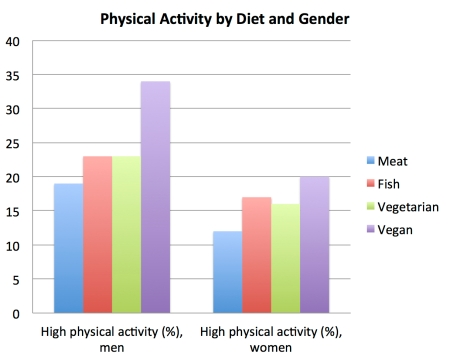 physical_activity_by_diet_and_gender