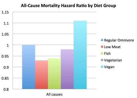 total_mortality_by_diet_group