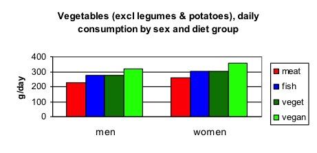 veg_by_diet_group