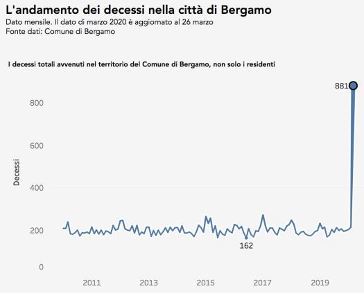bergamo_italy_mortality
