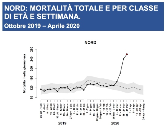 excess_mortality_northern_italy
