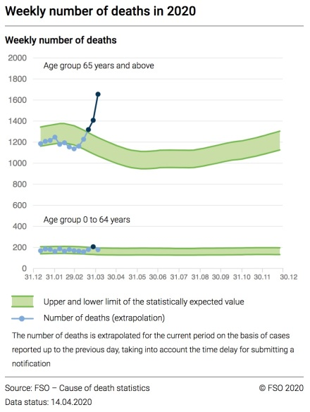 excess_mortality_switzerland