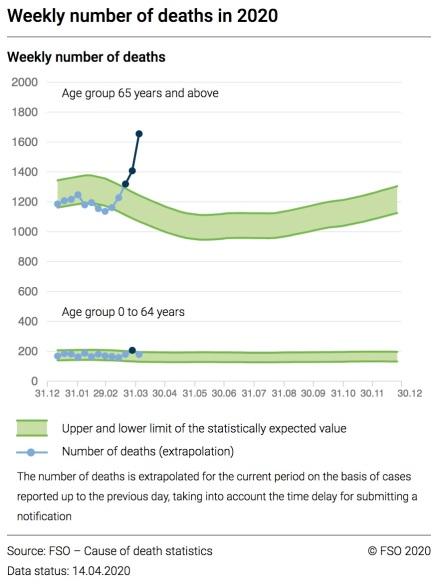 excess_mortality_switzerland